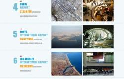 10 największych lotnisk na świecie