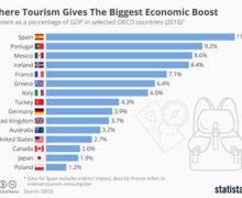 Turystyka rośnie dwa razy szybciej, niż globalna ekonomia